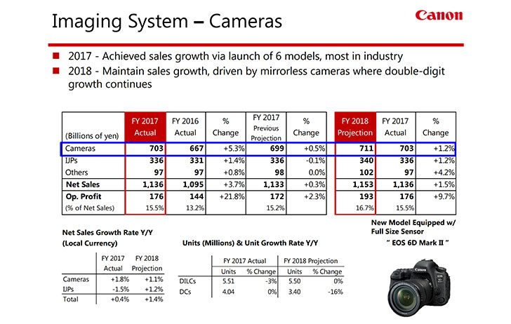 2017imaging 728x462 - Canon Fiscal Year End 2017, It Was a Good Year