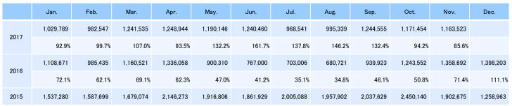 cipanov17sales 728x152 - November CIPA Sales Numbers Are In, Year-Over-Year Slightly Up