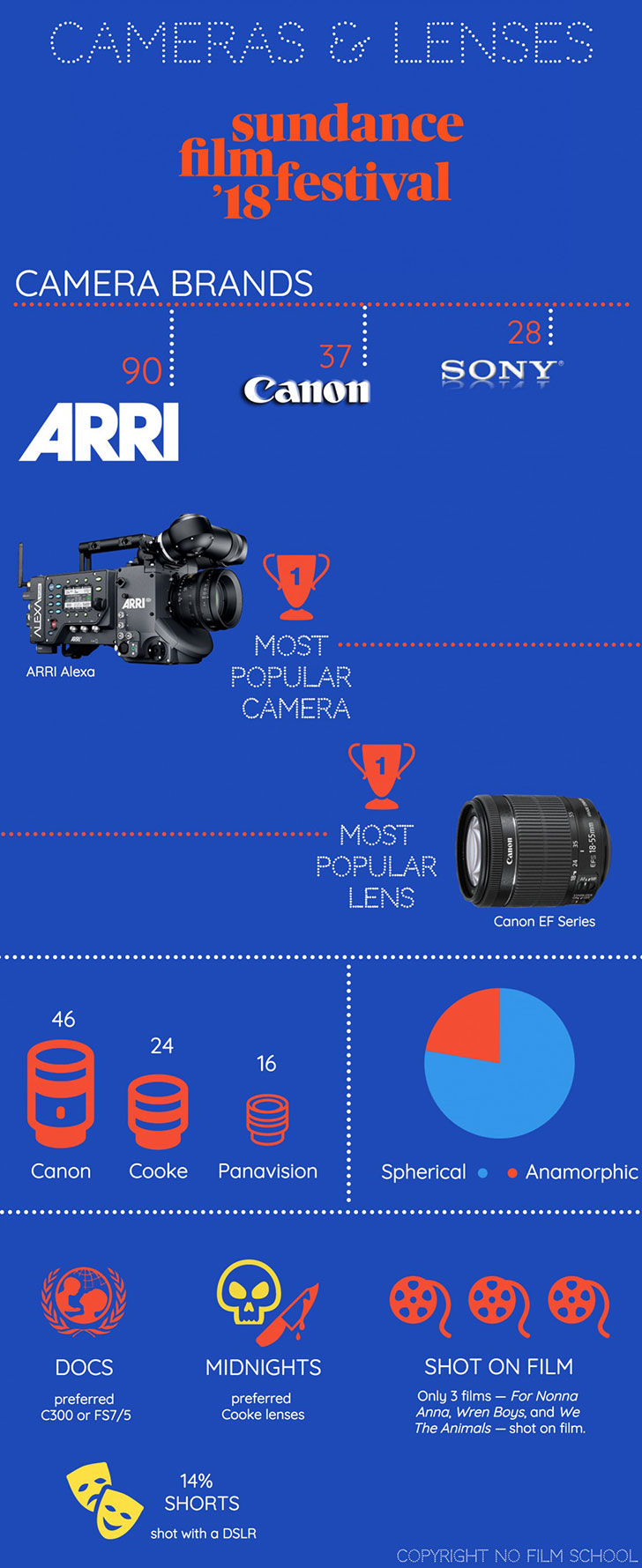 sundance2018gear - Sundance 2018 Infographic: What Was the Most Popular Gear Used for the Films?