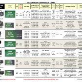 camerachart01 168x168 - Cinema Camera & Lens Comparison Charts