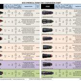 zoomlenses01 168x168 - Cinema Camera & Lens Comparison Charts