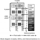 "NHK 8K 240fps 2 168x168 - NHK: 33mp 240fps 8K 1"" Image Sensor"