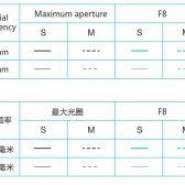 yn14mms 6 1 168x168 - Yongnuo Develops a Canon EF 14mm f/2.8L II Alternative, Not a Clone