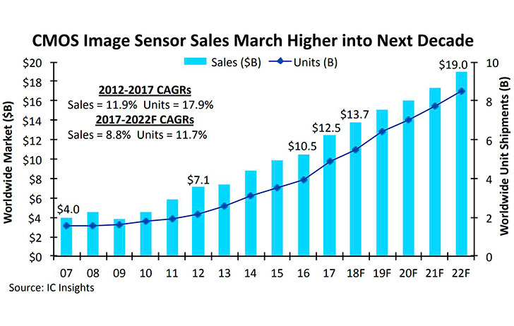 Industry News: CMOS Sensor Sales Are at An All-Time High