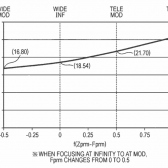 variable aperture 168x168 - Patent: Optical Formula for New EF 24-70mm f/2.8L