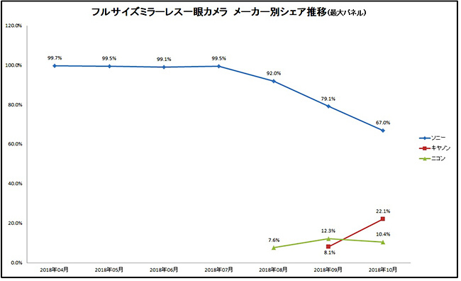 marketsharefullframebcn - Full frame mirrorless market share: Canon already has 22% of the market in Japan