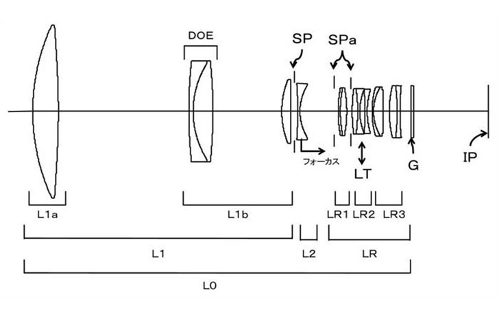 Patent: 400mm f/2.8 DO and 300 f/2.8 DO