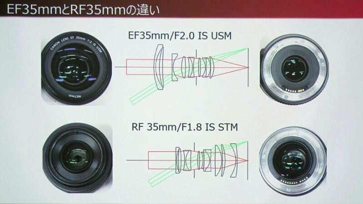 24 o 728x410 - The benefits of the large diameter of the EOS R's RF mount explained