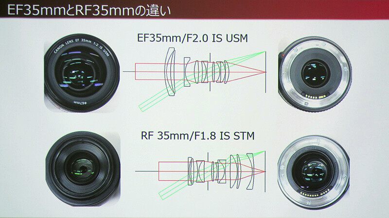 The benefits of the large diameter of the EOS R's RF mount explained