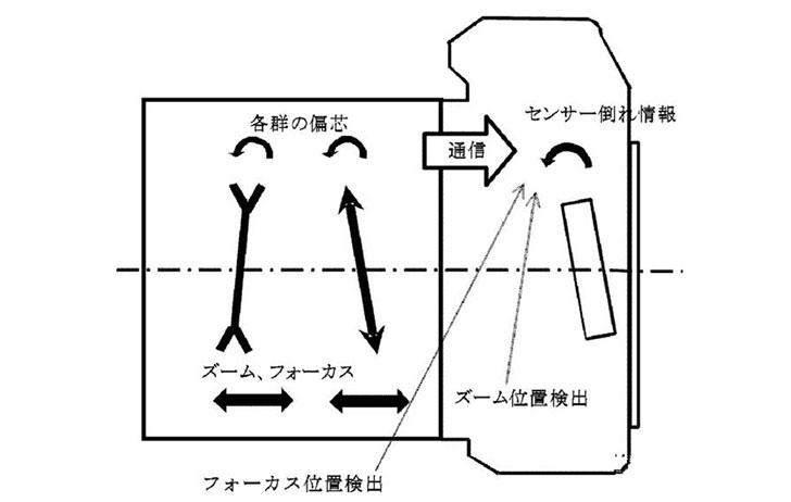 Patent: Canon sensor tilt to offset image plane changes