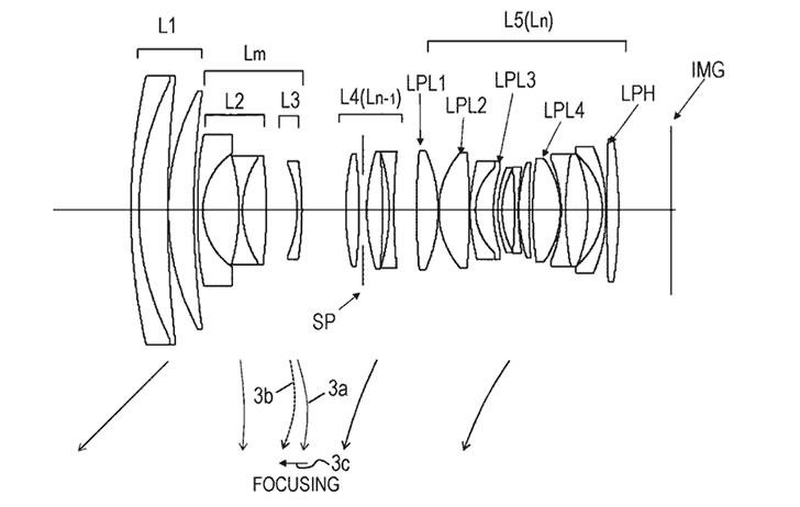 Patent: Canon RF 24-70mm f/2.8L USM