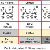 Canon CDMEM 1 168x168 - Canon publishes a paper discussing a new 3.4 μm pixel pitch global shutter CMOS image sensor with dual in-pixel charge domain memory