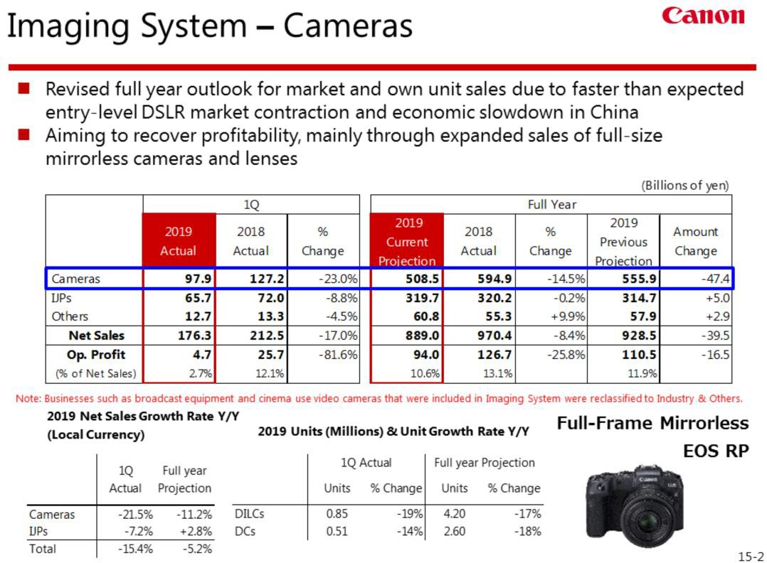 word image 36 - Canon Inc. releases Q1 2019 financial results