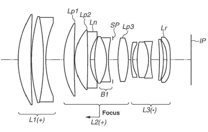 Patent: Canon RF 135mm f/1.8L and other fast primes