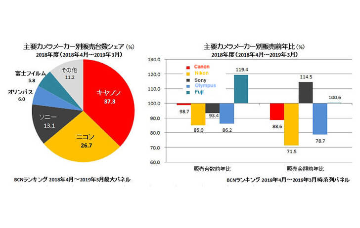 Latest sales data shows Canon maintains big market share lead in Japan for the year