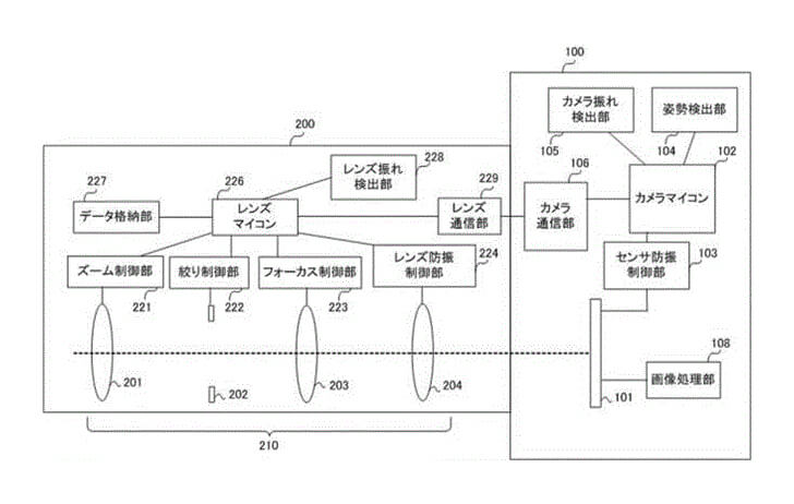 Patent: Canon camera with in-body stabilization and in-lens stabilization working together.