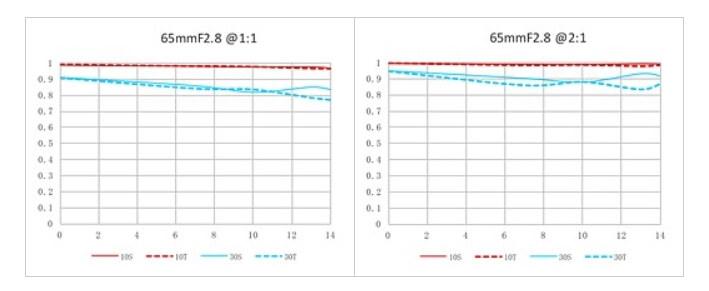 ezgif 7 161b2463152d - Laowa launches new 65mm F2.8 2x Macro APO for the EOS M