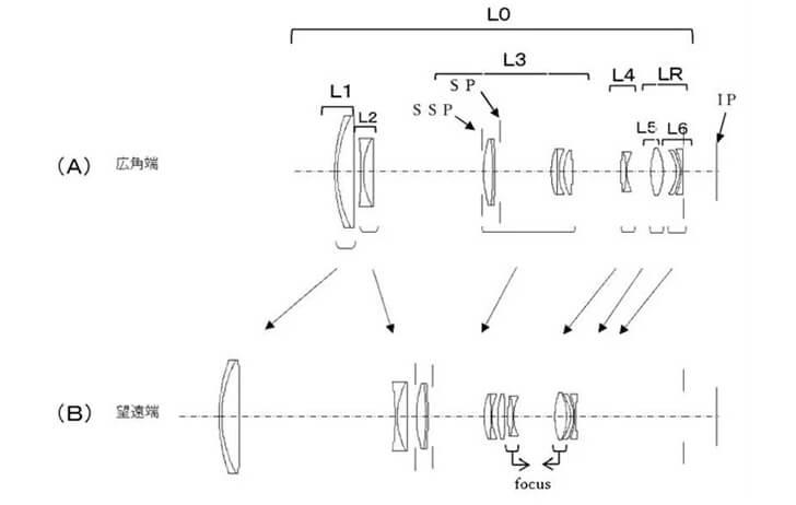 Patent: Canon 100-400mm f/5.6-7.1