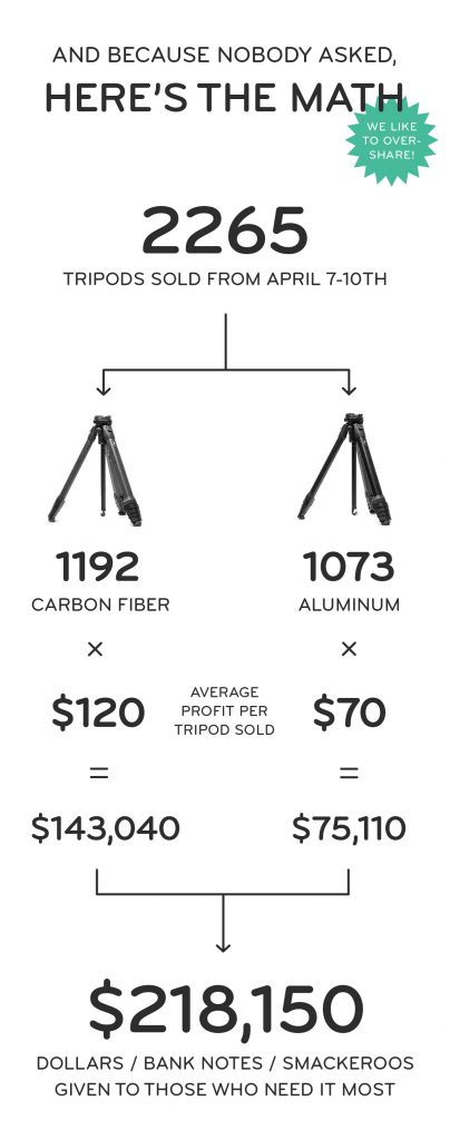Peak Design 2 404x1024 - Peak Design Donates 100% of Profits From its 4-Day Travel Tripod Launch for COVID-19 Response and Combating Climate Change