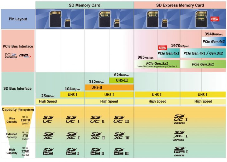 bus speed img2020 728x522 - Industry News: SD Express Delivers New Gigabyte Speeds for SD Memory Cards