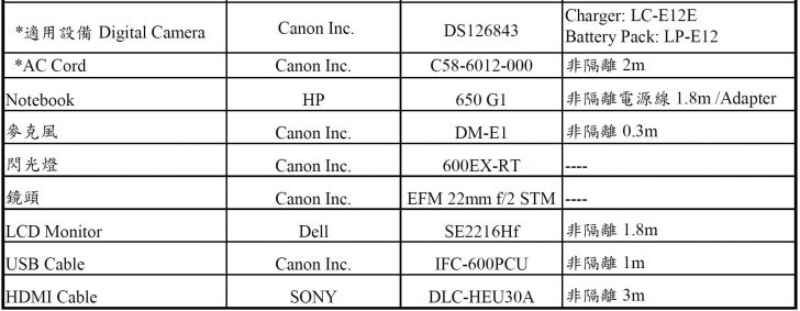 EgaCymWUMAYka8T 728x283 - A new EOS M camera appears for certification, with a twist