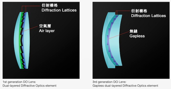 word image 2 - Lensrentals.com: Canon RF 600mm f/11 IS STM Teardown