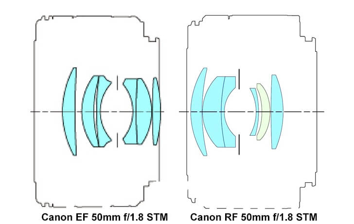 rf50lensdiagram - Lens design comparison: Canon EF 50mm f/1.8 STM and the Canon RF 50mm f/1.8 STM