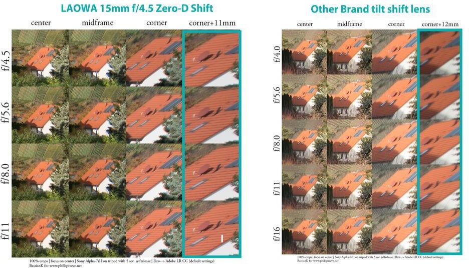 word image 12 - Venus Optics announce the new Laowa 15mm f/4.5 Zero-D Shift Lens – World's Widest Shift Lens for Full Frame Cameras