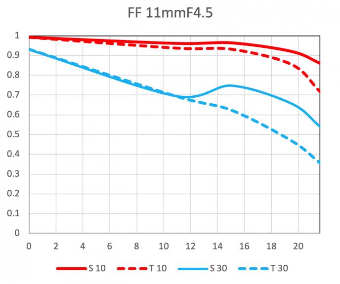 MTF 11mm 688x575 - Venus Optics officially announces the Laowa RF 11mm f/4.5 FF RL