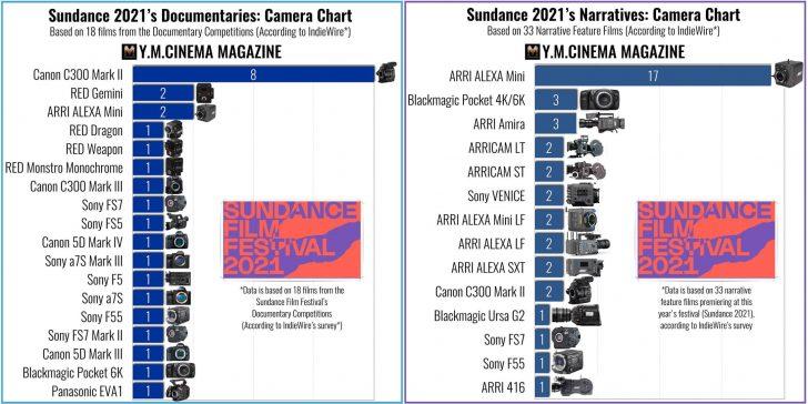 sundance2021 728x364 - The Canon Cinema EOS C300 Mark II is the top choice for documentary filmmakers at Sundance 2021