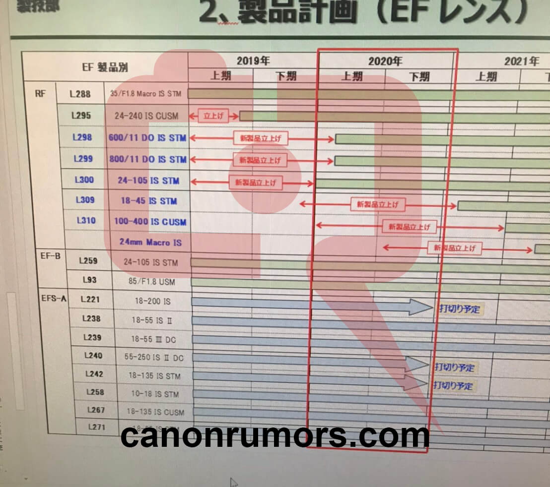 canonroadmap - Here's confirmation of the RF 100-400, RF 24 Macro and RF 18-45. Sadly, they're quite delayed